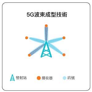 清晰聽5G波束成型技術解析圖片